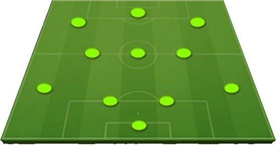 Táctica 4-3-3 Posiciones