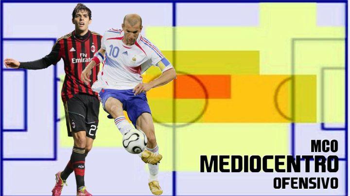 Mediocentro Ofensivo (MCO) Fifa 22… Posiciones  de Jugadores