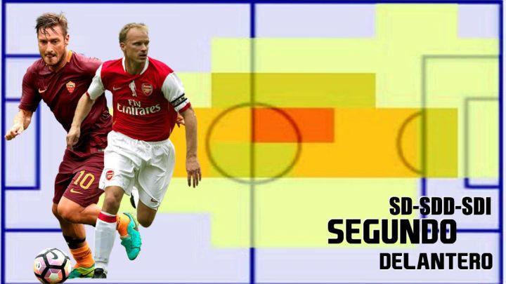 Segundos Delanteros (SD) Fifa 22… Posiciones de Jugadores