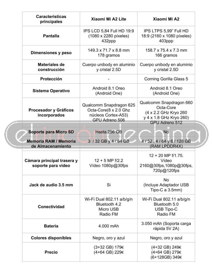 Xiaomi Mi A2 Mi A2 Lite
