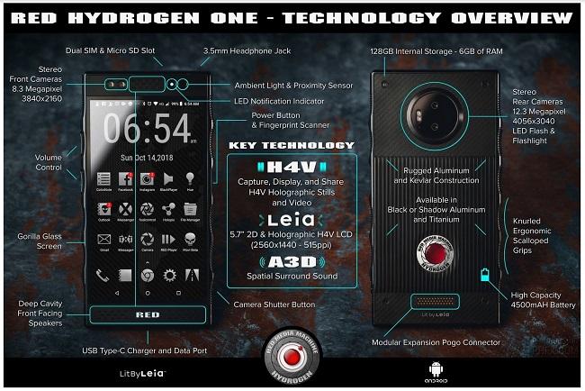 Red Hydrogen One infografia
