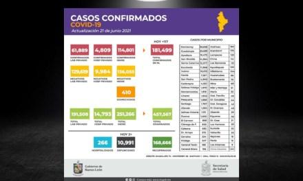 SE REGISTRA EN NUEVO LEÓN LA CIFRA MÁS BAJA DE DEFUNCIONES CAUSADAS POR CORONAVIRUS