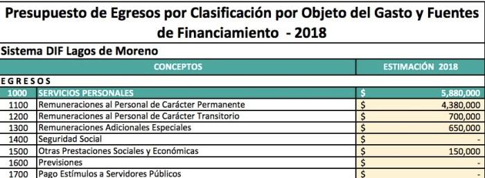Presupuesto 2018 DIF Lagos de Moreno servicios personales