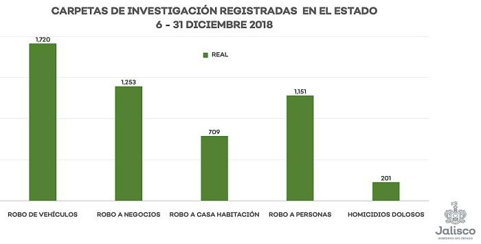 Cifras de carpetas de investigación diciembre 2018 Jalisco