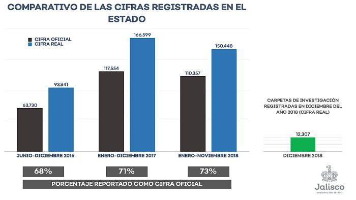Cifras seguridad Jalisco 2016 a 2018