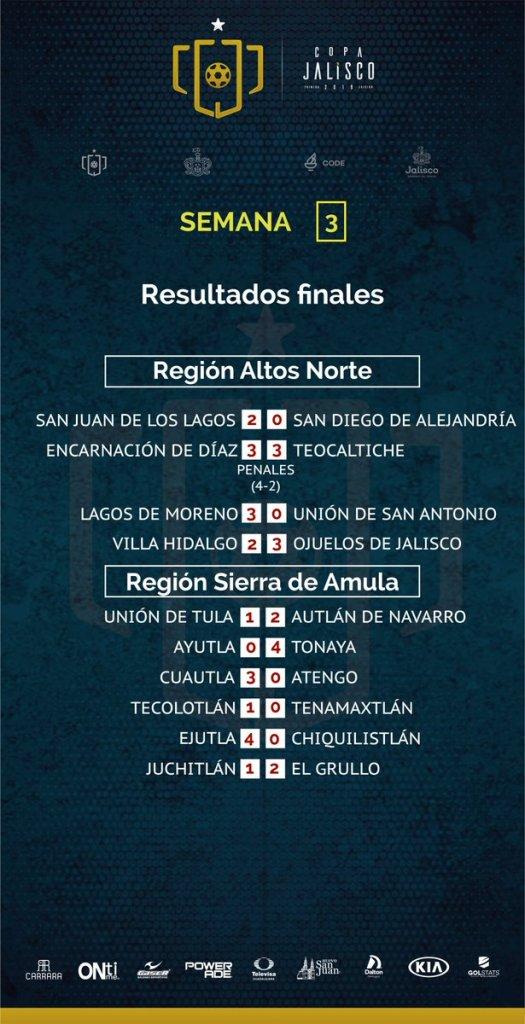 Resultados de la Copa Jalisco