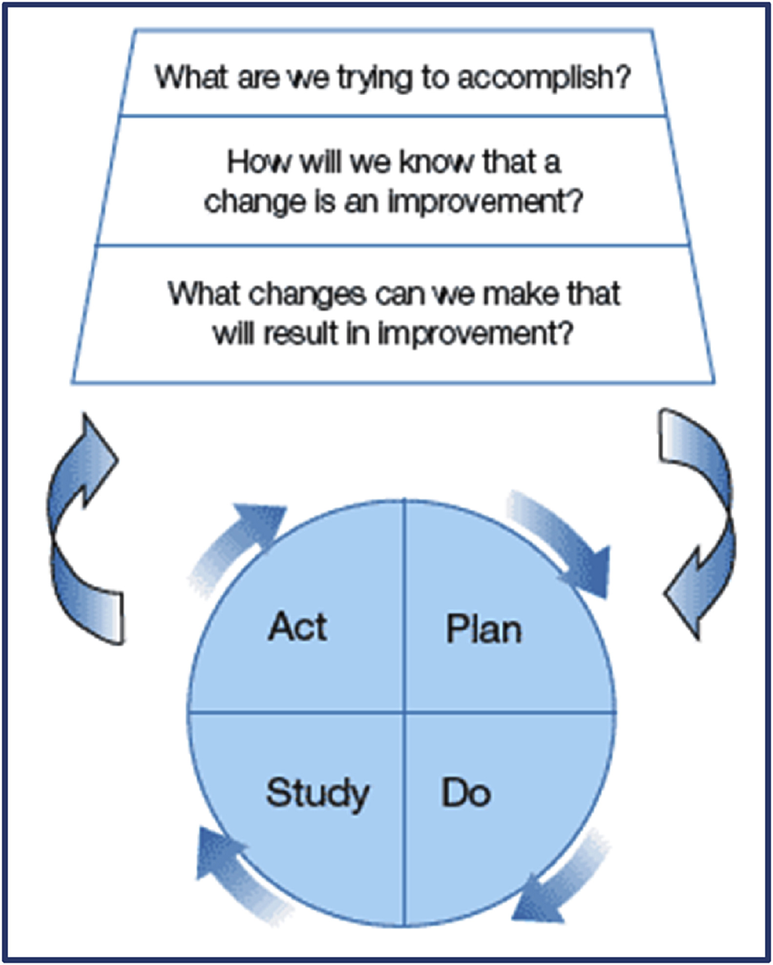 How To Start A Quality Improvement Project