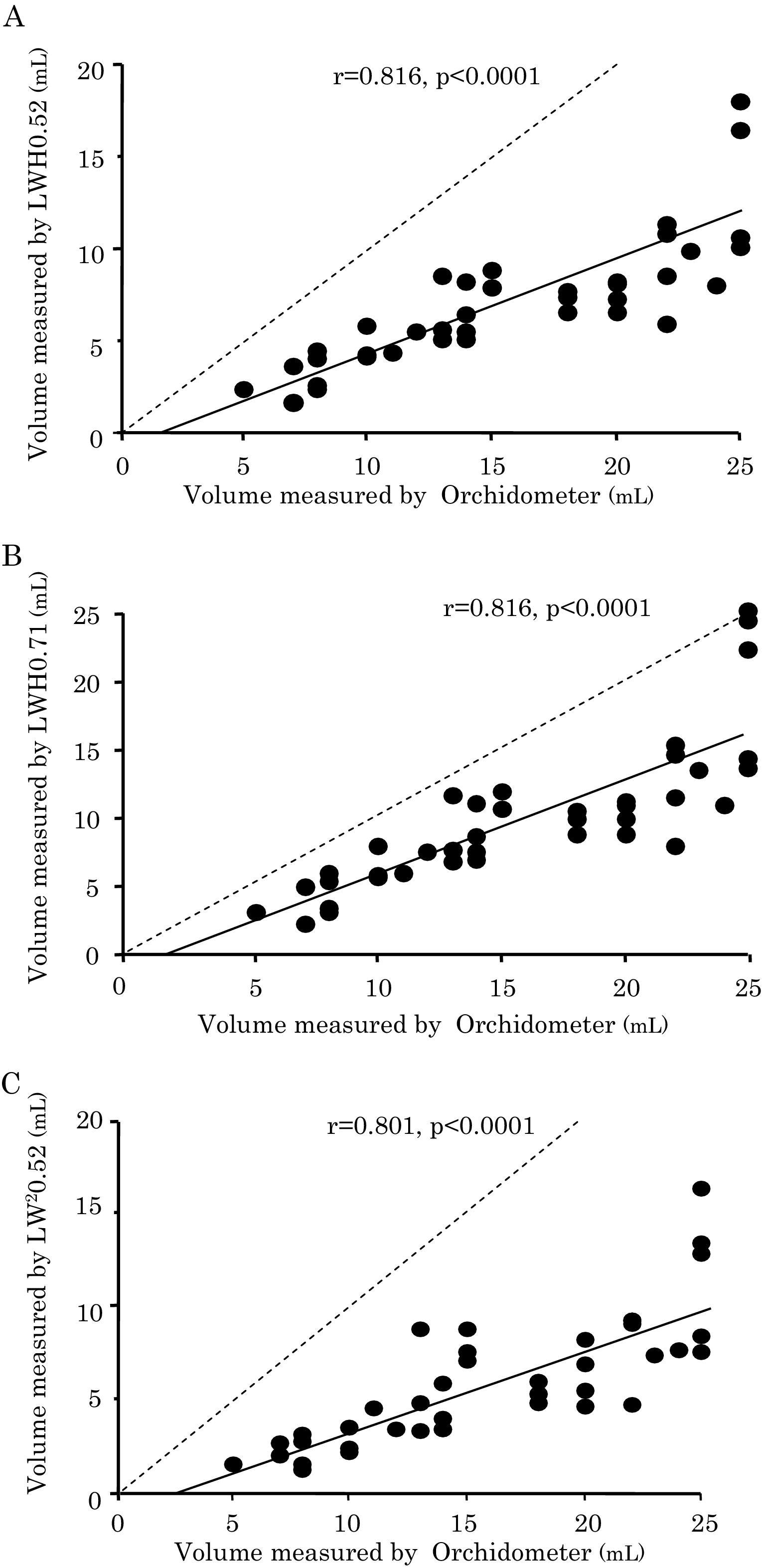 Testicular Volume Measurement Comparison Of