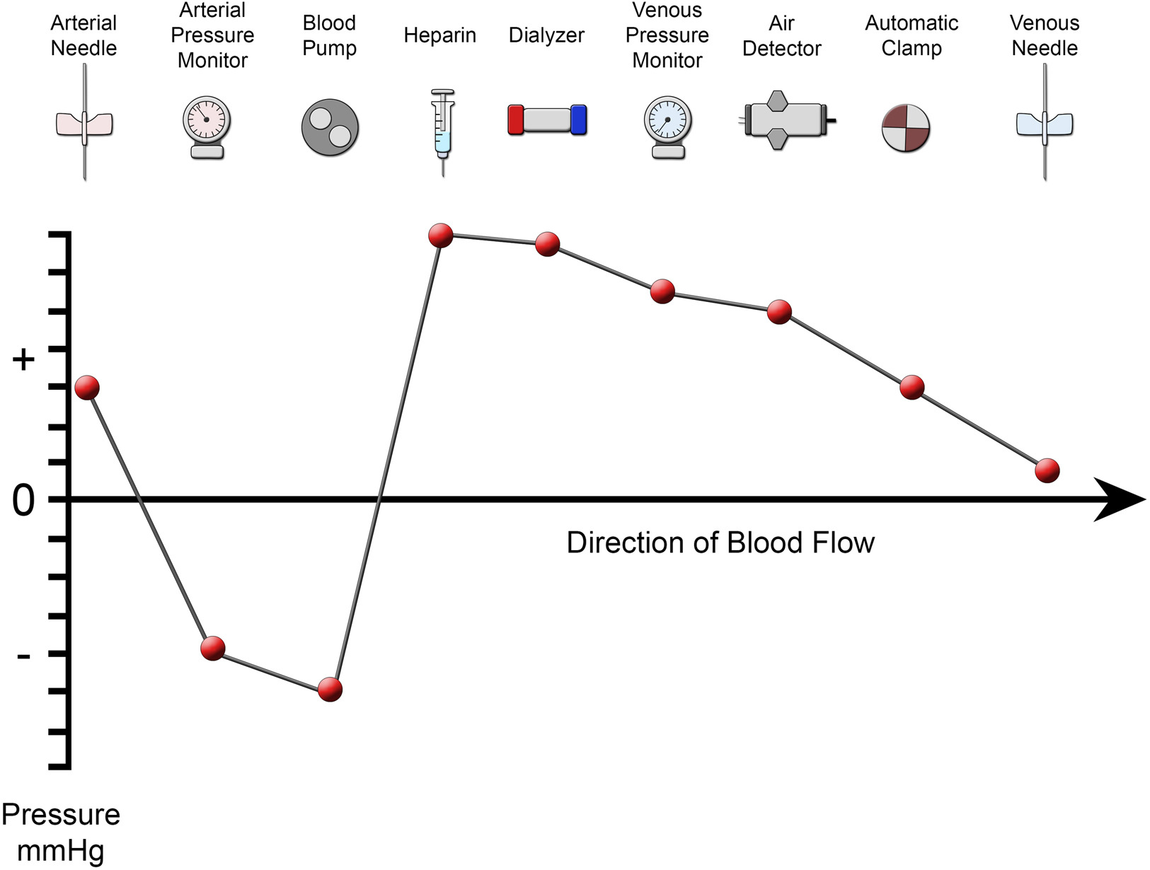 A Primer On Hemodialysis From An Interventional Radiology