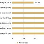 Asge Guideline On Minimum Staffing Requirements For The Performance Of Gi Endoscopy Gastrointestinal Endoscopy