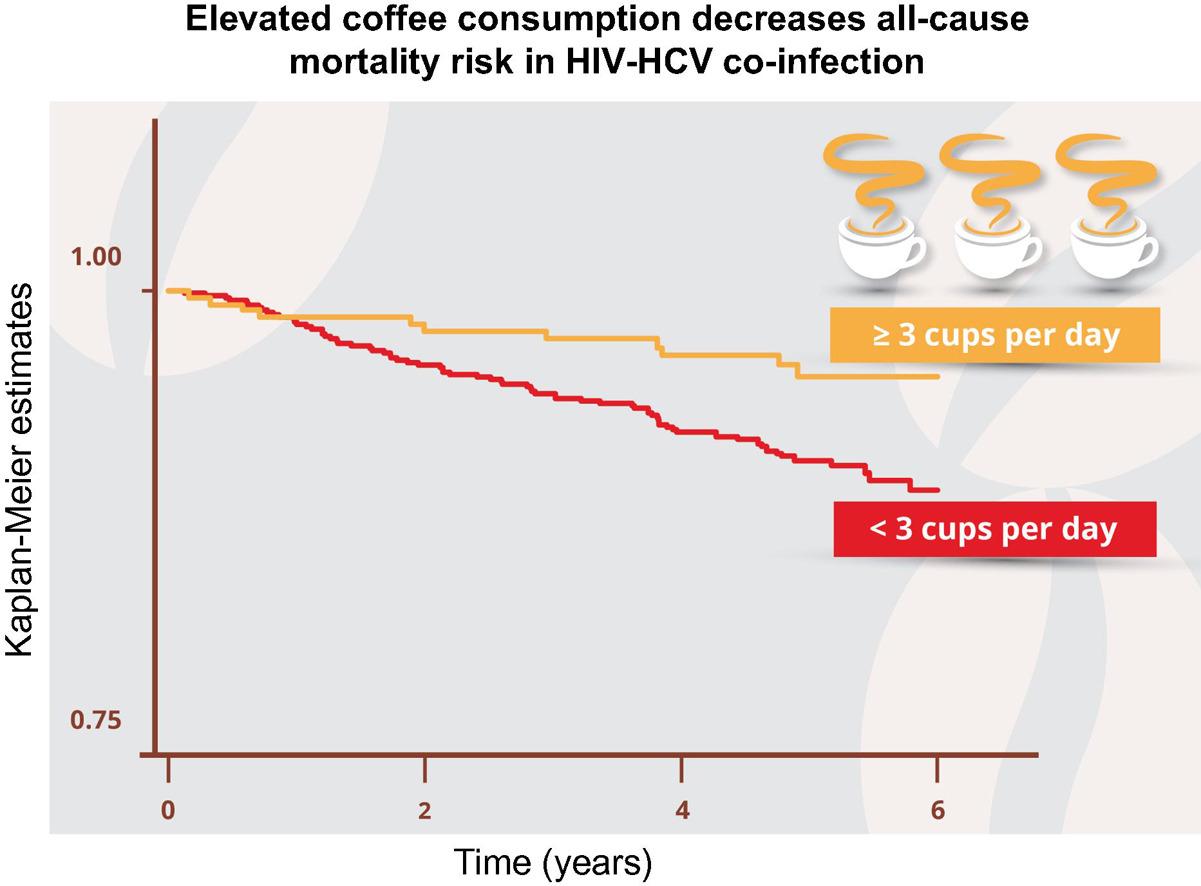 hiv hcv co infected patients