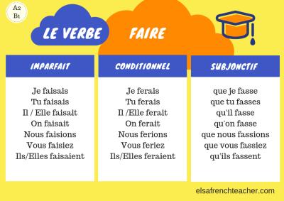 To do : faire