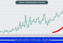 Cifras de contagios de Coronavirus diarios presenta un alarmante aumento en territorio nacional
