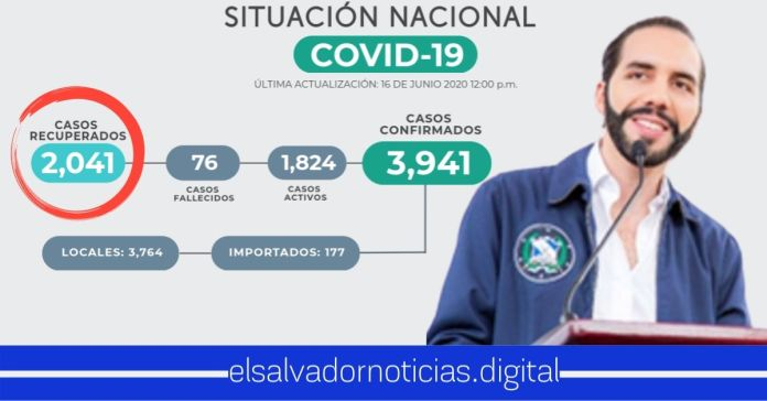El Salvador reporta los 2.000 pacientes recuperados de COVID-19, superando los casos activos