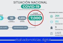 El Salvador llega a los 7.000 casos confirmados de COVID-19, tras reportar 264 nuevos contagios en un día