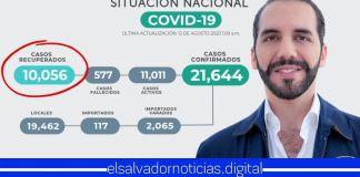 El Salvador celebra los 10,000 salvadoreños recuperados de COVID-19