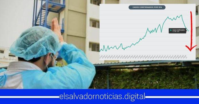 Por OCTAVO día consecutivo El Salvador reporta menos salvadoreños contagiados de Coronavirus