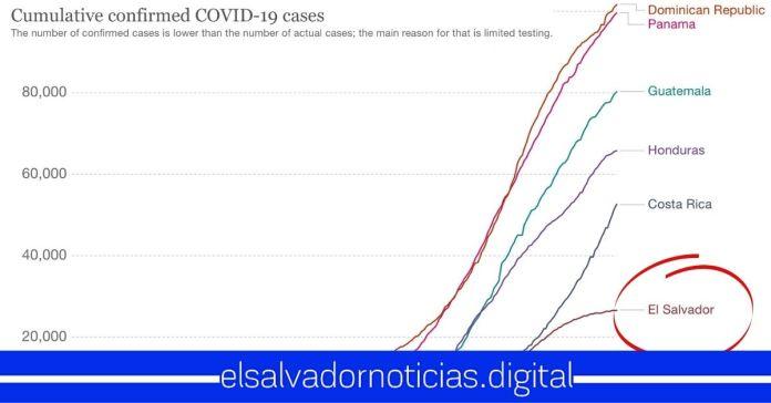 El SalvaEl Salvador el único país en toda la región que presenta la curva de contagios COVID-19 aplanadaor el único país en la región que presenta la curva aplanada en contagios COVID-19