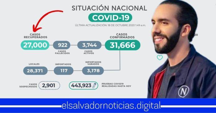 El Salvador alcanza los 27,000 salvadoreños recuperados del mortífero Coronavirus