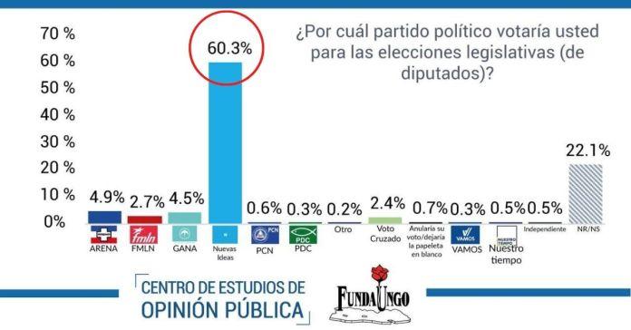 Nueva encuesta revela el respaldo del pueblo salvadoreño a diputados de Nuevas Ideas