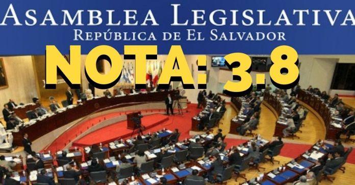 Salvadoreños reprueban el trabajo de los diputados con 3.8 de nota