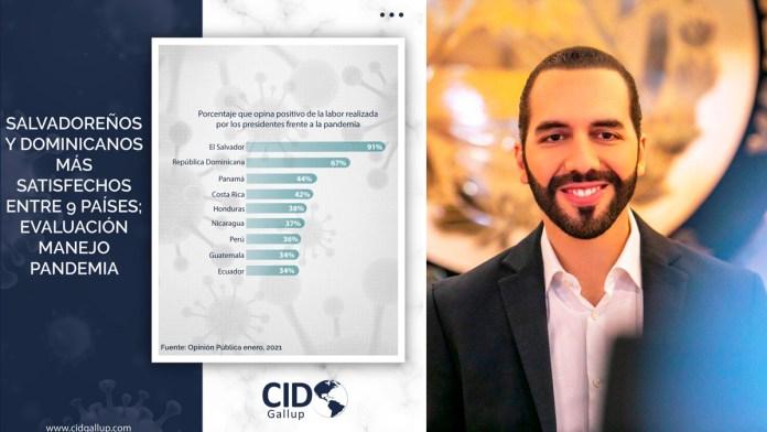 Nayib Bukele es el mejor evaluado por su población en Latinoamérica, según la última encuesta de CID Gallup