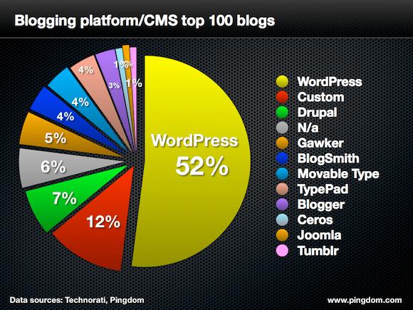 Actualiza el WordPress