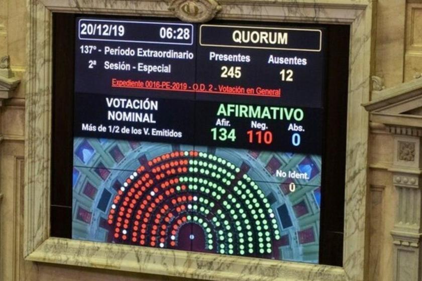La Camara de Diputados le dio media sanción al proyecto de ley de Emergencia Económica