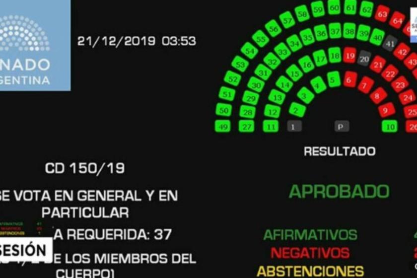 El Senado de la Nacion aprobó la Ley de Solidaridad Social y Reactivación Productiva