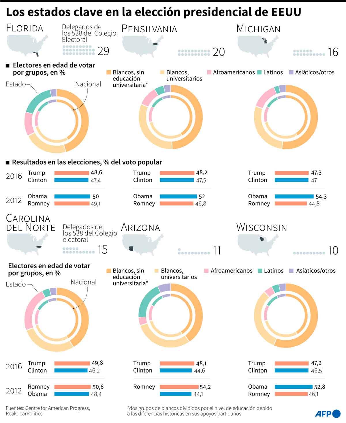 Latinos ahora son más - El Sol Latino