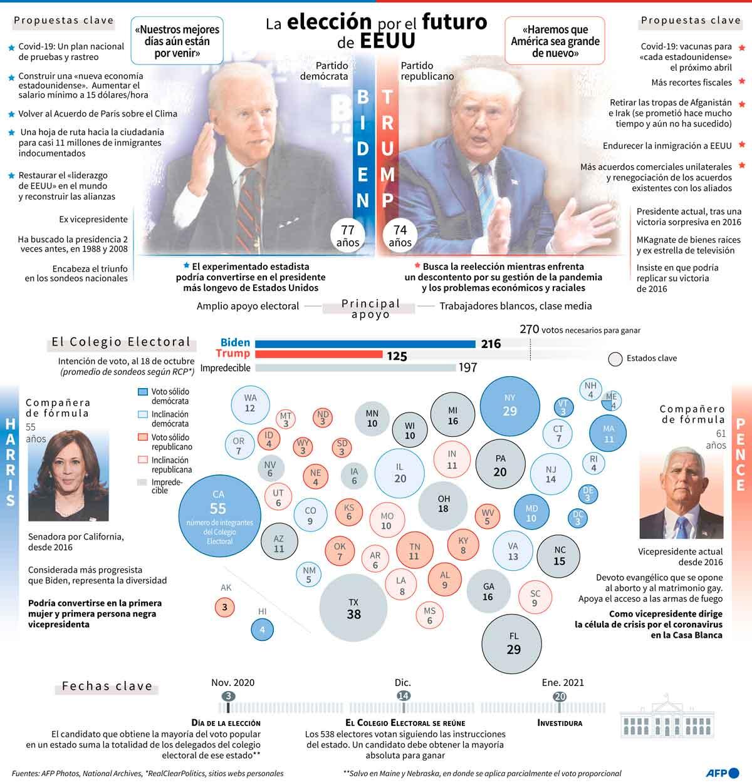 Último debate Trump-Biden - El Sol Latino