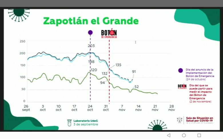 Con botón de emergencia, en Ciudad Guzmán bajaron un 52% casos de Covid-19