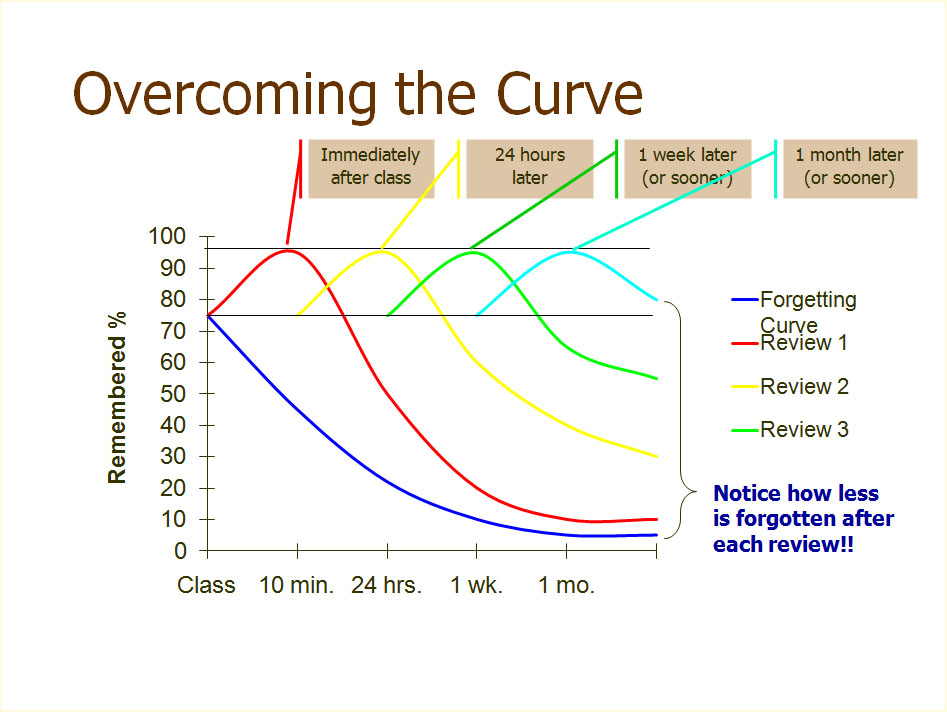 Replication and Analysis of Ebbinghaus' Forgetting Curve