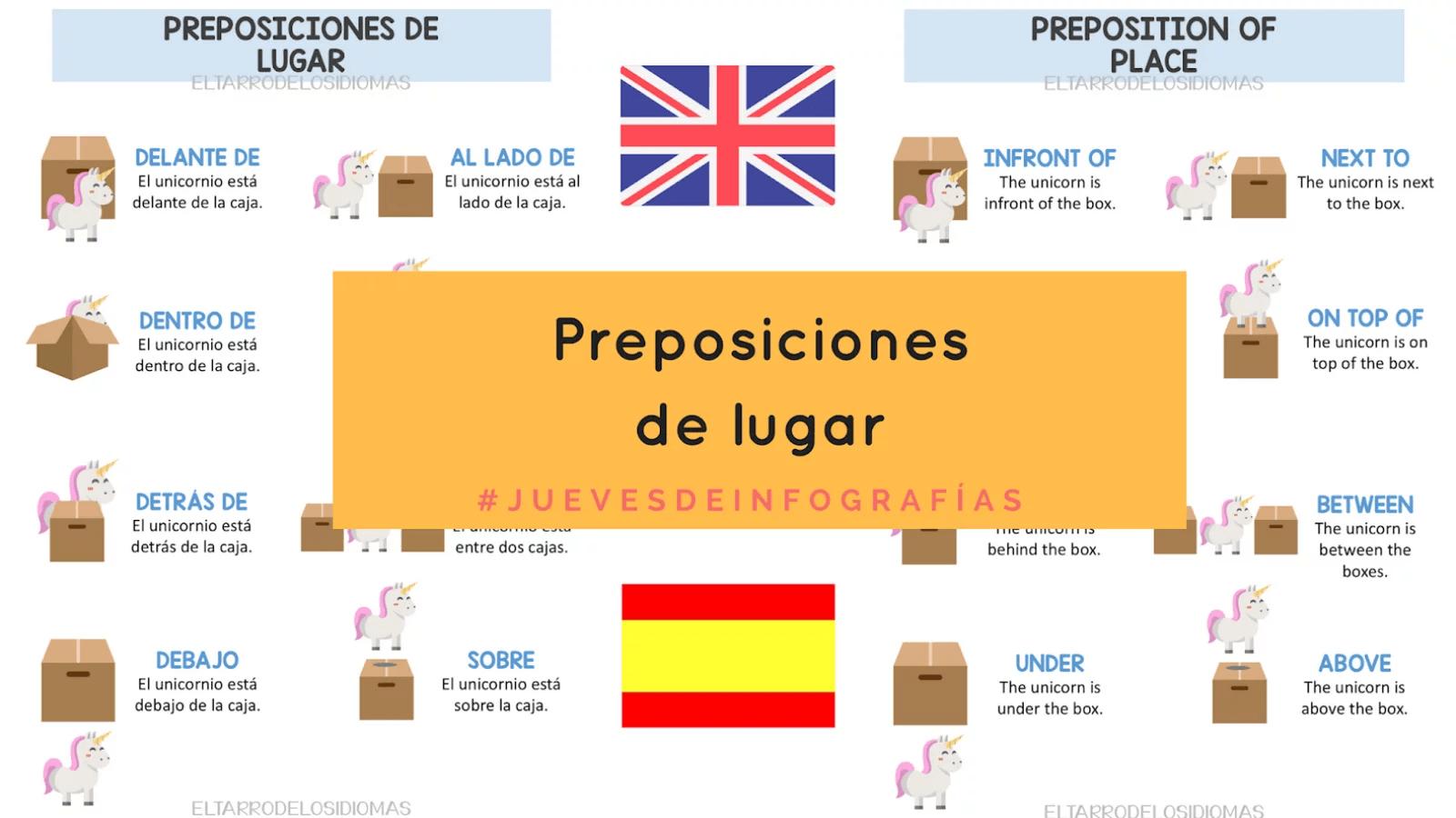 Preposiciones De Lugar Prepositions Of Place El Tarro