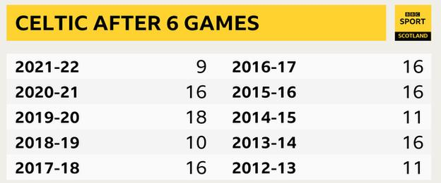 Celtic's points totals after six games
