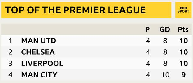 Snapshot showing the top of the Premier League: 1st Man Utd, 2nd Chelsea, 3rd Liverpool & 4th Man City