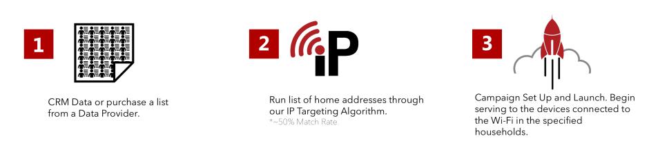 El Toro IP Targeting