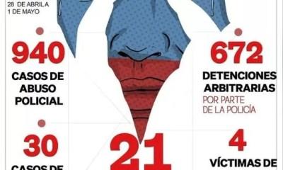 REepresión en Colombia