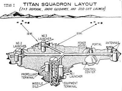 titanisilos
