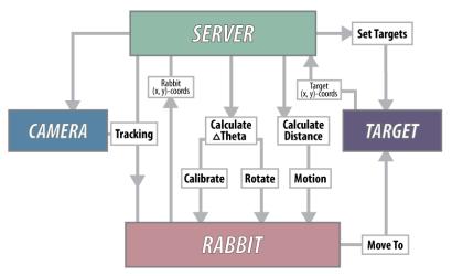 Autonomous Motion System Flow Chart