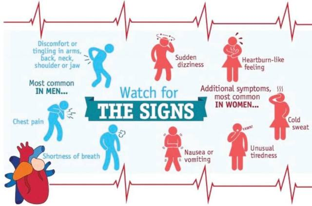 What are the symptoms of a heart attack?