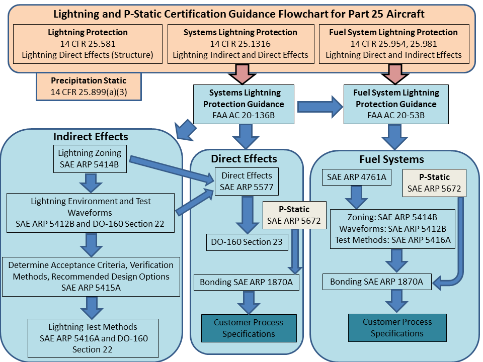 Precipitation Static (P-Static) and Lightning Certification Steps flowchart