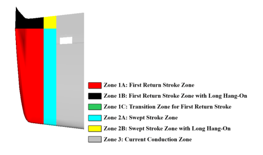 An example of Zoning of a wingtip. A full 3D CAD zoning can be delivered. Direct effects of Lightning on aircraft. Attachment and current distribution simulation