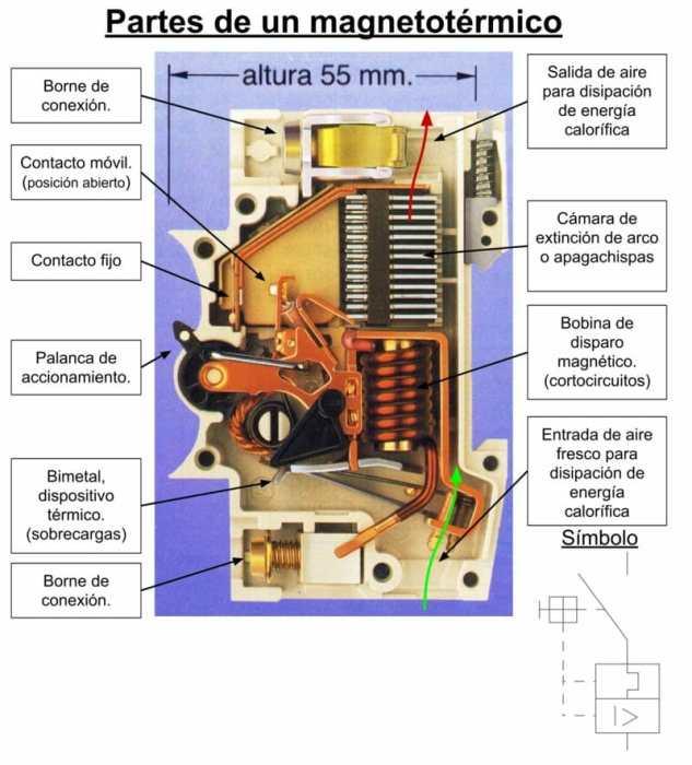 los interruptores termomagnéticos