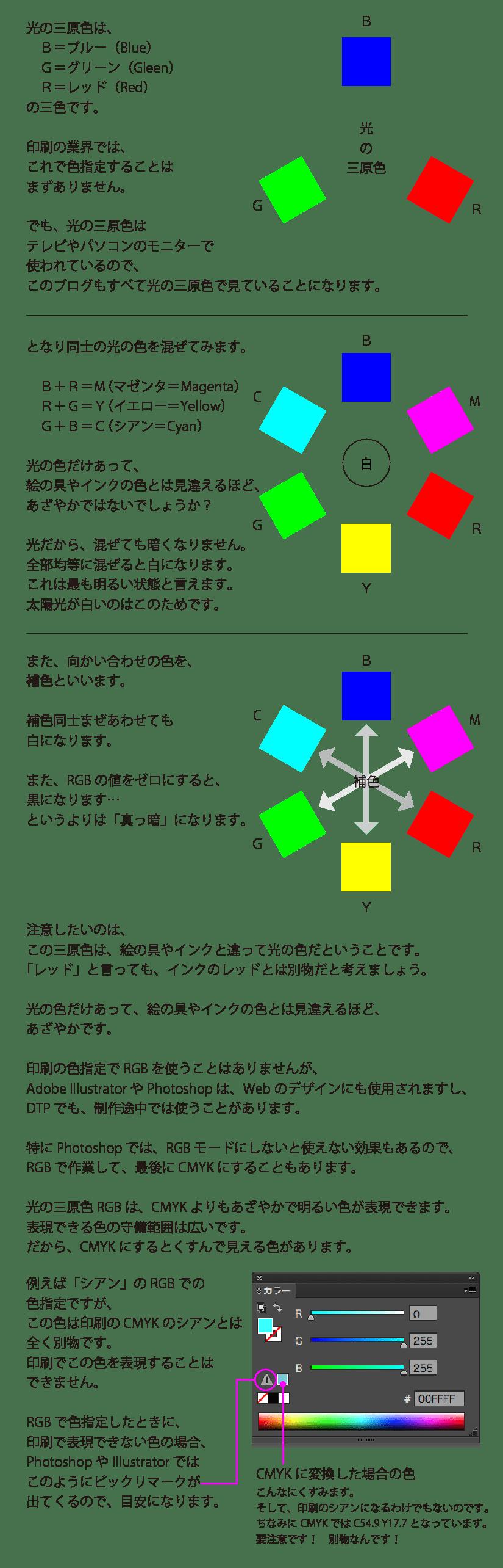 光の三原色の説明