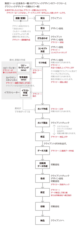 160309デザインのワークフロー-01