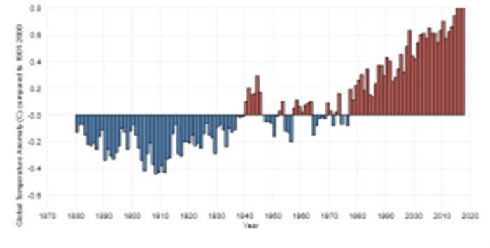 rising-global-temperatures