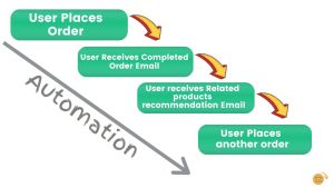 Best Email marketing automation examples