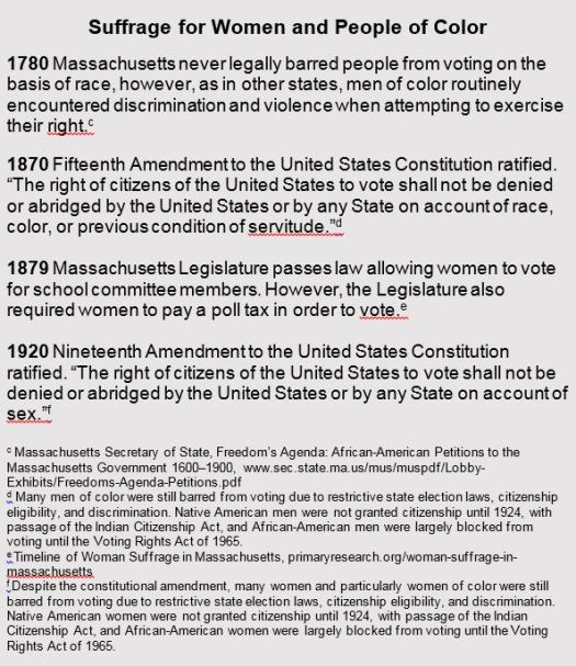 Timeline of Massachusetts Incarcerated Voting Rights – Emancipation