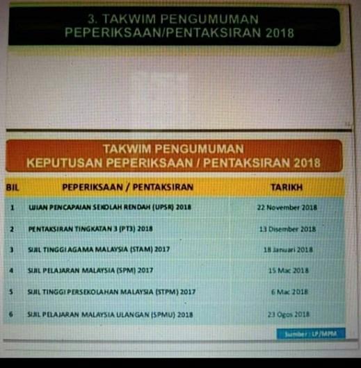22 Nov atau 29 Nov Umum Keputusan UPSR?